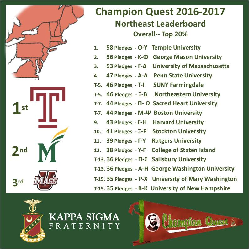 Gamma-Delta Ranked #3 in the Northeast for Recruitment in 2016-17